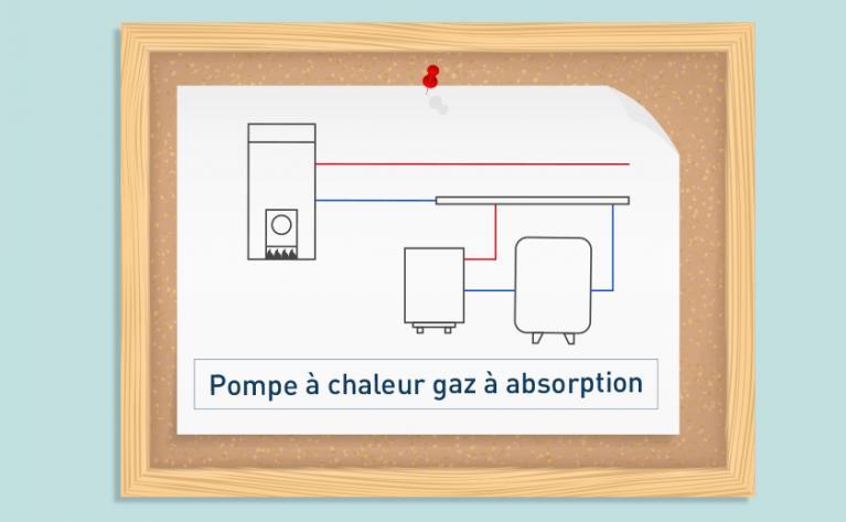 Schematheque PAC absorption gaz