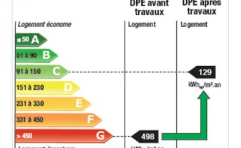 Etiquette énergétique avant et après travaux - 100 logements Bergerac - CEGIBAT