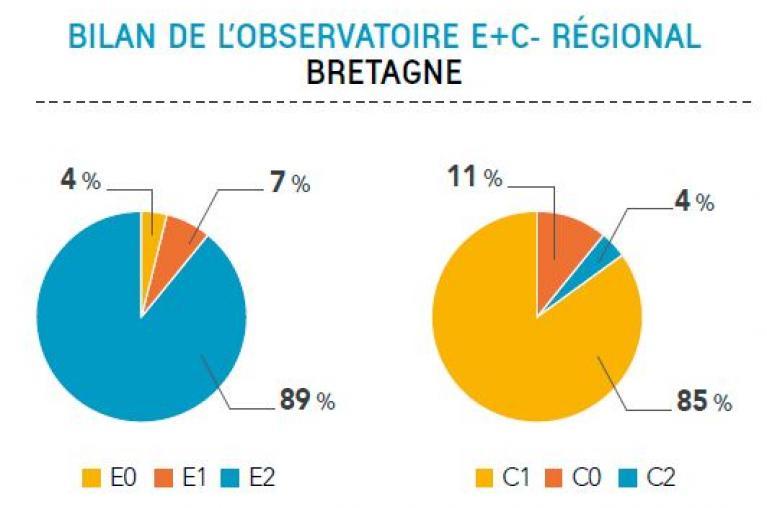 Bilan expérimentation OBEC Bretagne