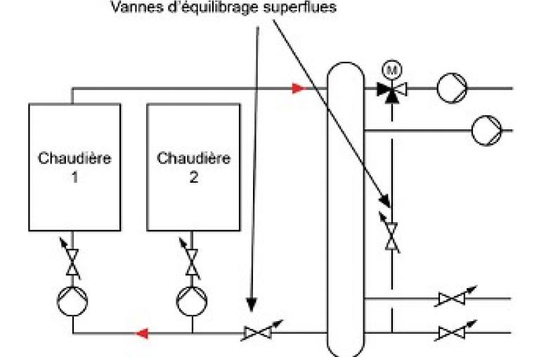 Emplacements conseillés de vannes d'équilibrage pour un exemple de circuit de chaufferie
