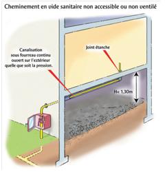 Cheminement en vide sanitaire accessible et ventilé