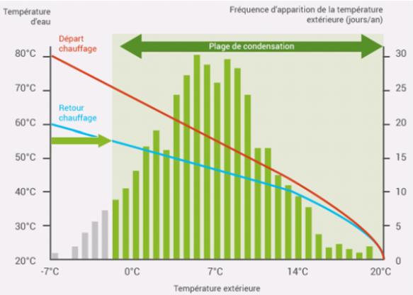 """Avec une régulation type """"loi d'eau"""" le phénomène de condensation de la chaudière est possible environ 95 % de l'année"""