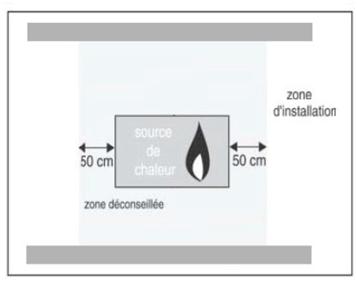 Implantation des bouches de ventilation hygroréglables par rapport au diffuseur de chaleur (vue de face)