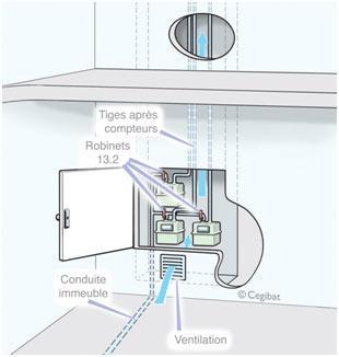 Placard technique gaz (PTG)