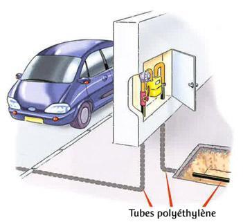 Compteur gaz dans un  coffret à l'extérieur du bâtiment