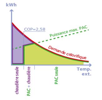 Fonctionnement de la chaudière hydride