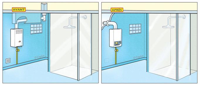 Remplacement d'une chaudière en salle de bain
