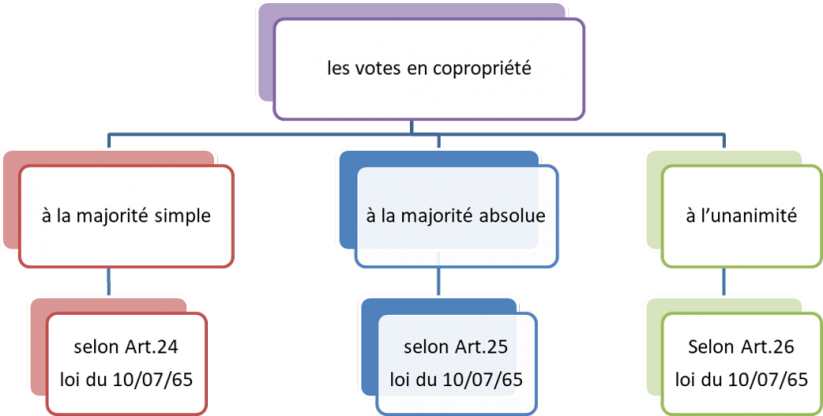 3 formes de votes en copropriété