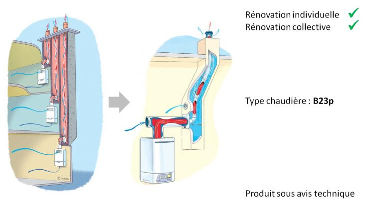 Schéma de la solution Reno CI Duo