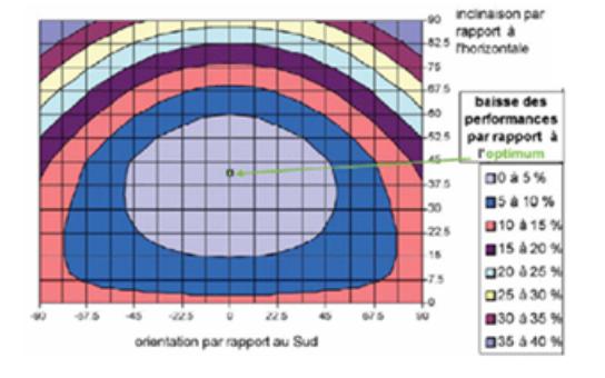 Baisse des performances par rapport à l'orientation et l'inclinaison optimales