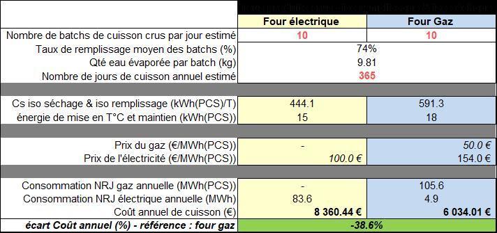 NB : les coûts des énergies sont les coûts réels des deux clients.