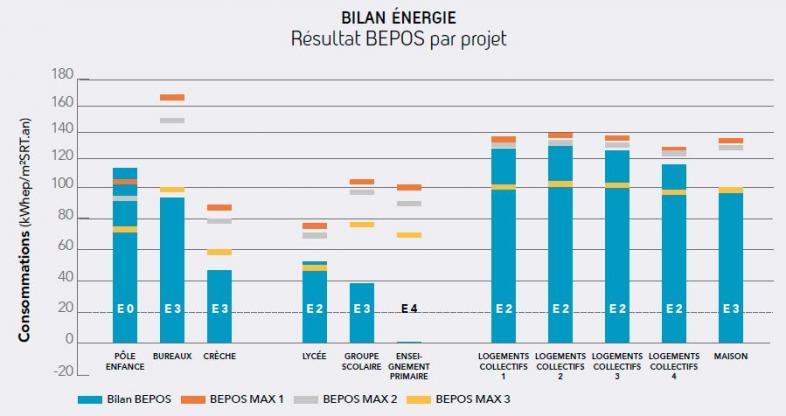 Bilan énergie - Obec Pays de Loire