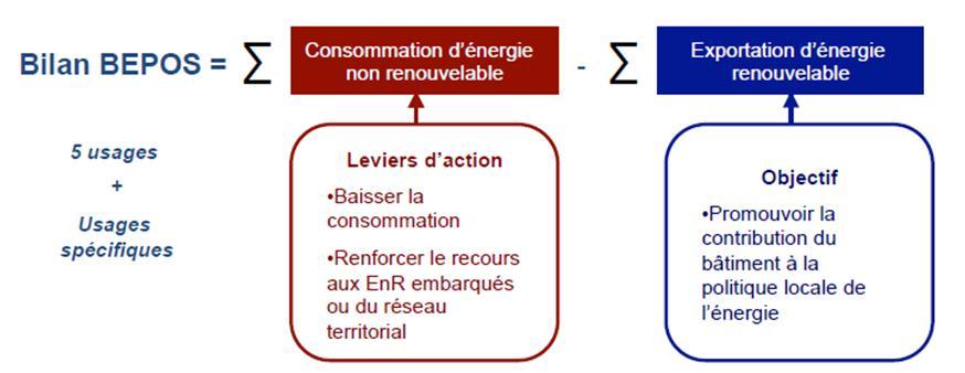 Bilan Bepos Energie-Carbone