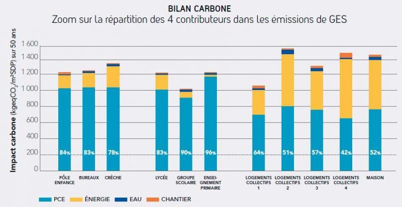 Bilan carbone - Obec Pays de Loire