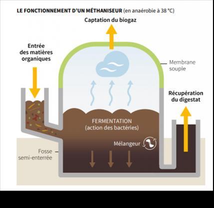Biométhane - Fonctionnement schématique d'un méthaniseur