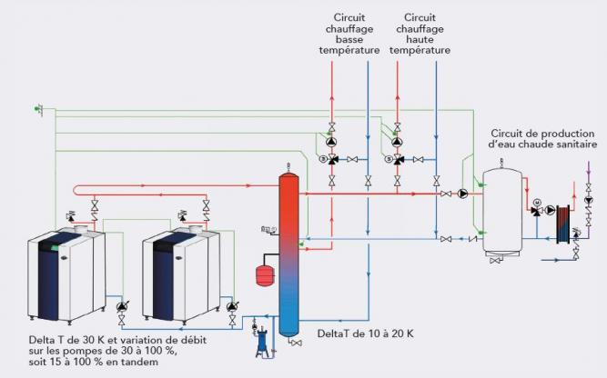 Bouteille casse pression - exemple schéma hydraulique chaufferie