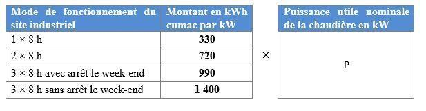 CEE - méthode de calculs des kWh cumac pour l'installation d'un économiseur sur chaudière vapeur