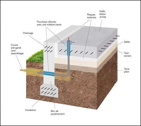Canalisation en cuivre sous dalle désolidarisée.
