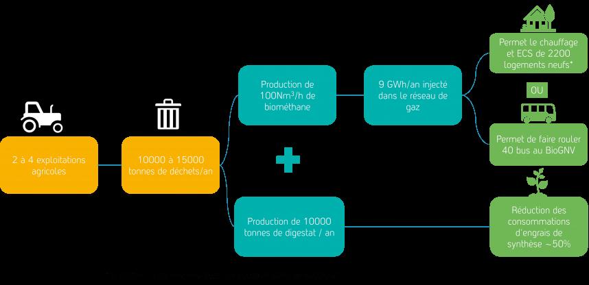 Chiffres clés d'une installation de méthanisation produisant du biométhane