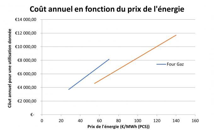 Coût annuel en fonction du prix de l'énergie