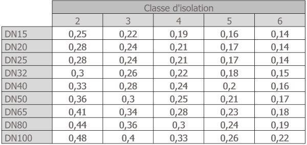 Tableau des coefficients de perte thermique (W/m.K) en fonction de la classe d'isolation du réseau et du diamètre nominal