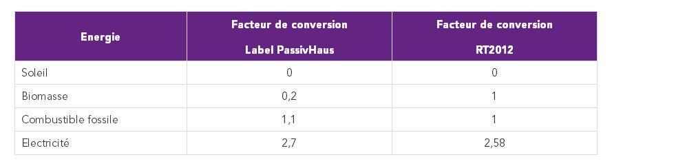 Coefficients de conversion énergie primaire à énergie finale