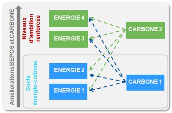 Combinaisons possibles du label Energie-Carbone