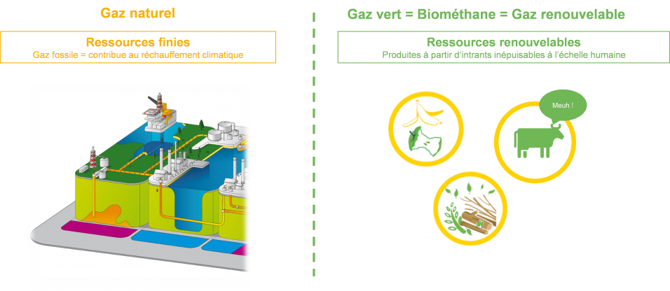 Comparatif gaz naturel biométhane