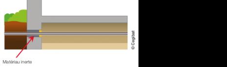 Schéma d'une conduite d'immeuble extérieure enterrée rendue étanche par un matériau inerte