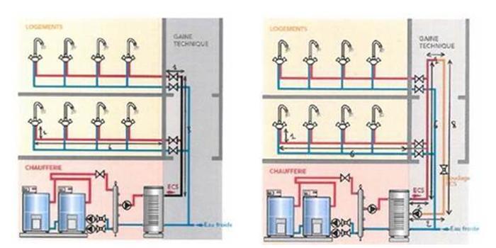 Configuration sans bouclage (à gauche) et avec bouclage (à droite)