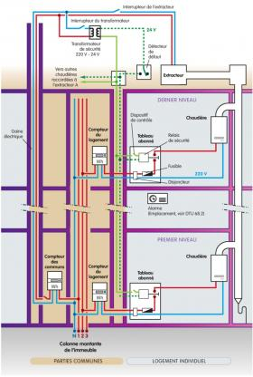 DSC liaison filaire - Schéma de principe