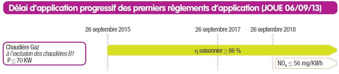 Tableau du délai d'application progressif des 1er reglement d'application - CEGIBAT