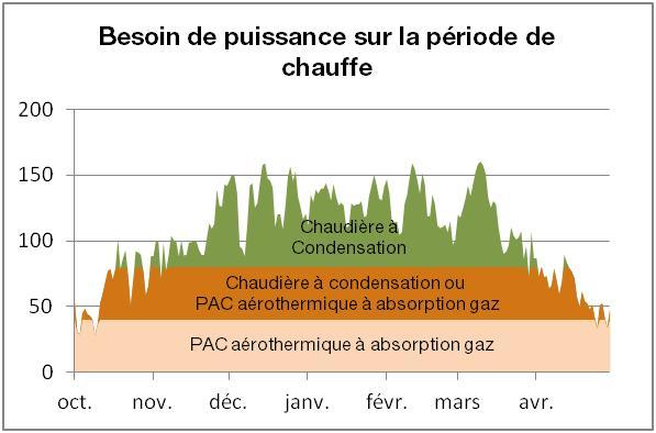 Dimensionnement de la solution PAC aérothermique à absorption gaz & chaudière à condensation