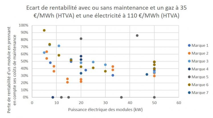 Graphique - Ecart de rentabilité avec ou sans maintenance et un gaz à 35 €MWh (HTVA) et une électricité à 110 €MWh (HTVA)