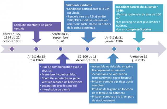 Evolution de la réglementation incendie
