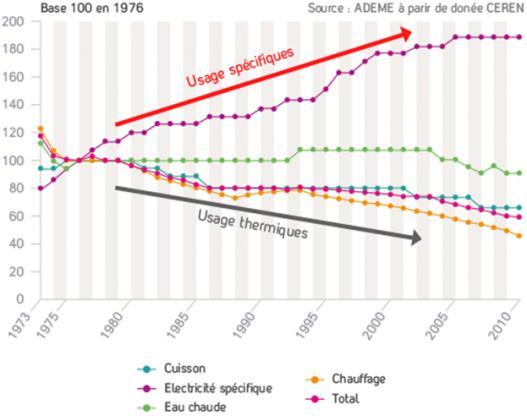 Evolution des consommations liées aux usages.jpg