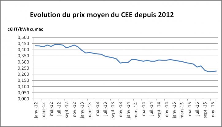 Evolution du prix moyen du CEE
