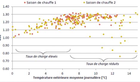 Evolution journalière du GUE (sur PCI) de la PAC en fonction de la température extérieure