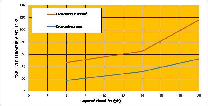 Exemple de coûts d'investissement d'un économiseur sur chaudière vapeur