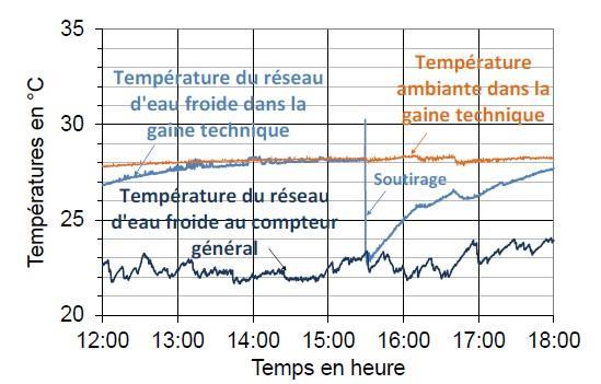 Exemple de températures enregistrées dans une gaine technique d'un EHPAD