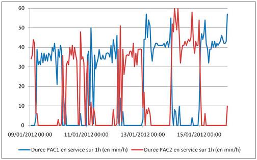 Figure 3 : profil d'utilisation des deux pompes à chaleur.