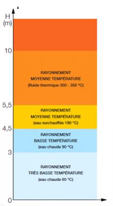 Fluide thermique à préconiser en fonction de la hauteur sous plafond du bâtiment