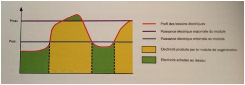 Fonctionnement d'une régulation basée sur le besoin électrique (courbe du besoin thermique en fonction du temps).