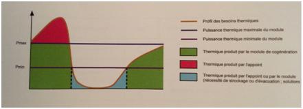 Fonctionnement d'une régulation basée sur le besoin thermique (courbe du besoin thermique en fonction du temps).