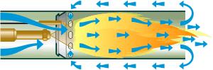 Fonctionnement recirculation gaz de combustion - brûleur à air soufflé fioul - Source : energieplus