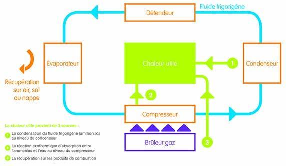 Schéma de fonctionnement de la PAC absorption géothermique