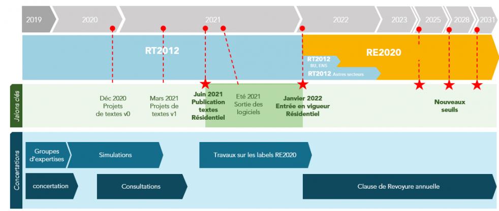 Frise chronologique RE 2020