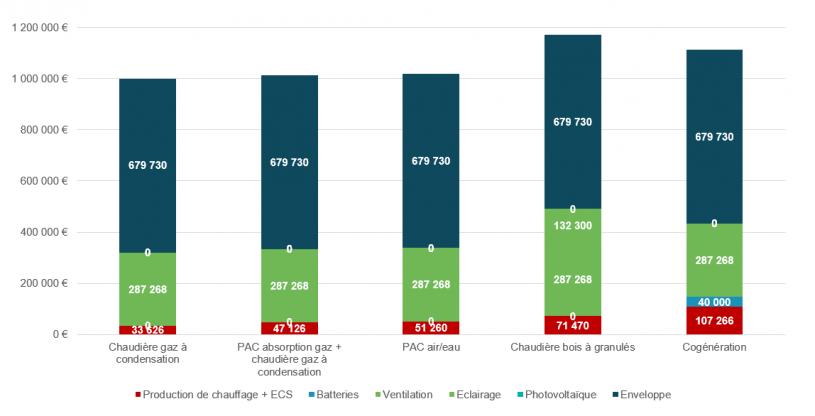 Graphique de Comparaison des couts d'investissement