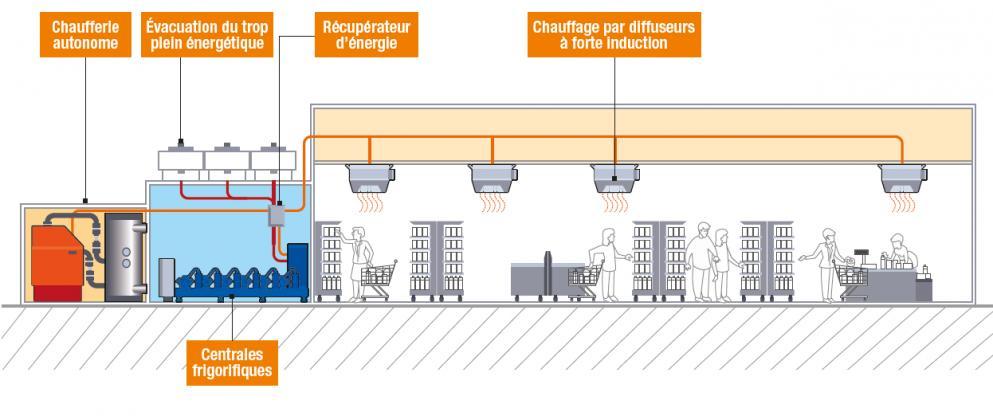 Schéma du dispositif retenu pour l'hypermarché