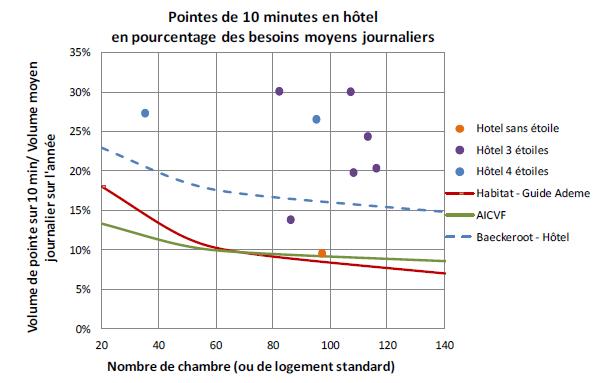 Les pointes dix minutes en hôtel exprimées en pourcentage du besoin journalier